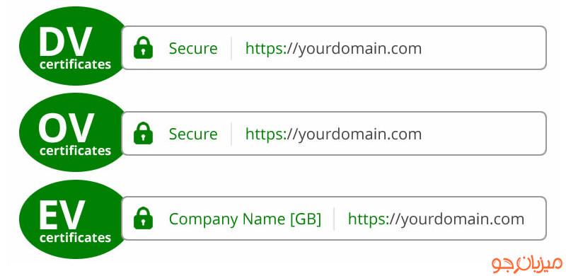 انواع گواهینامه امنیتی ssl